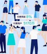 腾讯音乐财报:2020年Q3,在线音乐付费用户达5170万